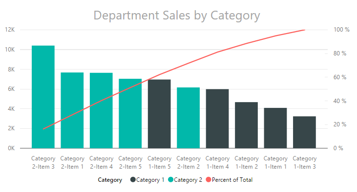 Pareto Charting In Powerbi Power Bi Tips And Tricks