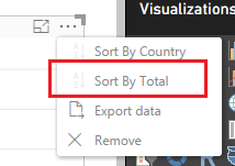 Sort by Total